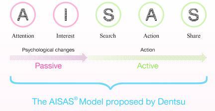 Mô hình AISAS của Densu